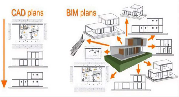 A Transition of CAD to BIM